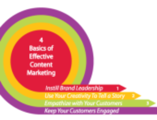 4 Content Marketing Basics